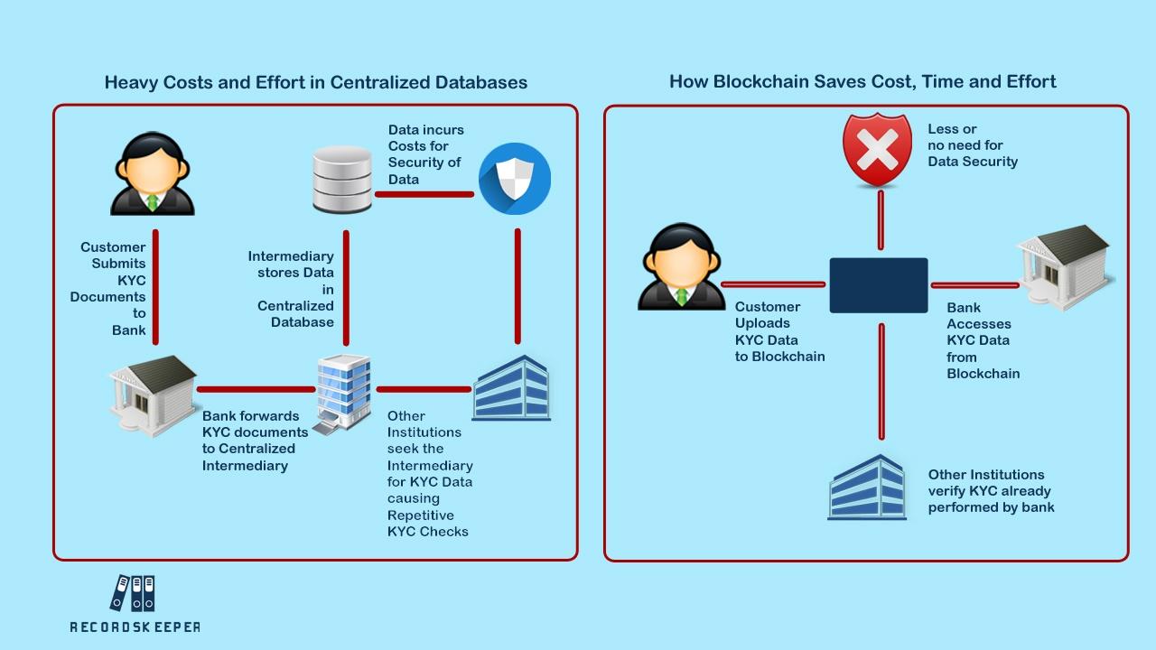 Blockchain-based KYC