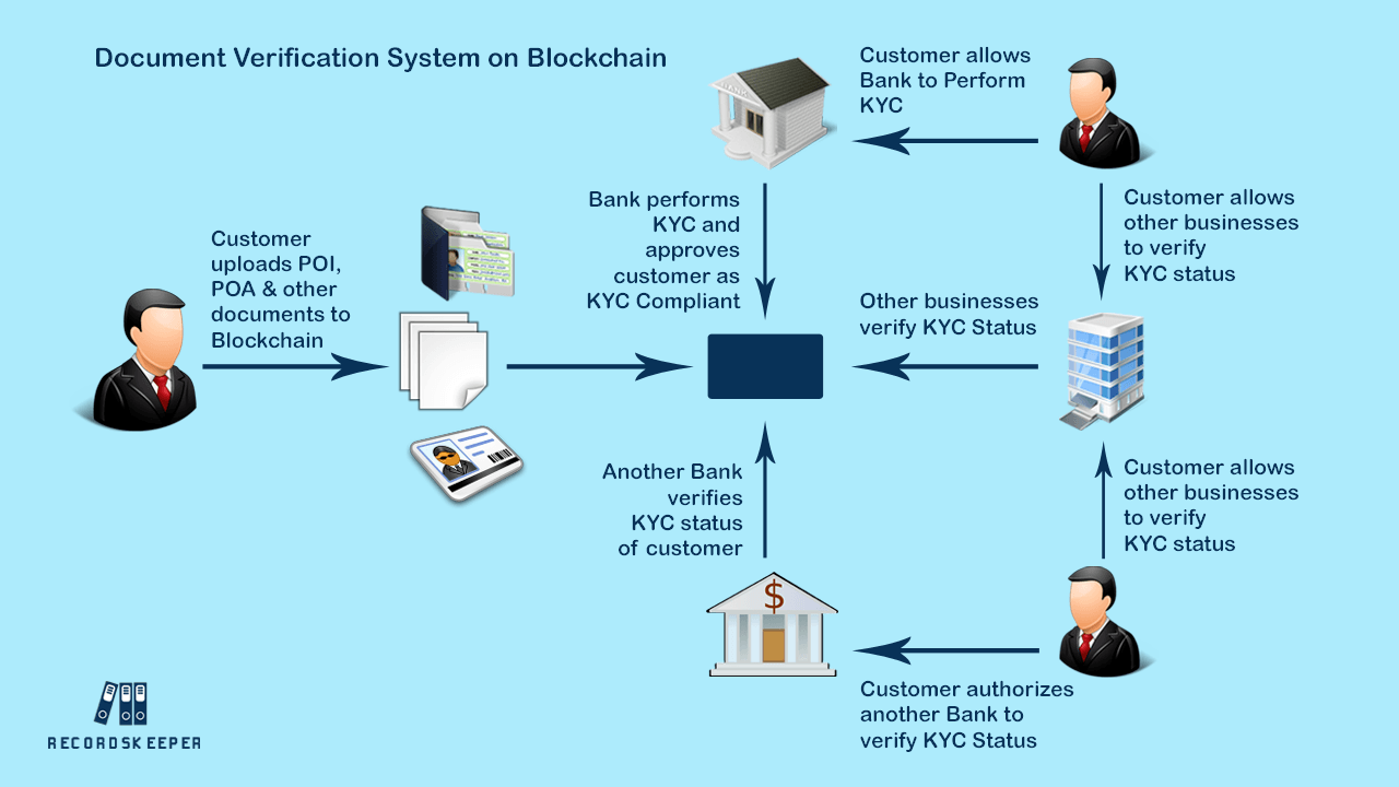 Document-Verification-System-on-Blockchain